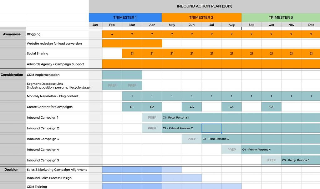 B2B Marketing Action Plan Gantt Example