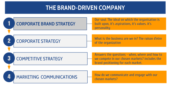 Blog2_Brand Driven Business Diagram