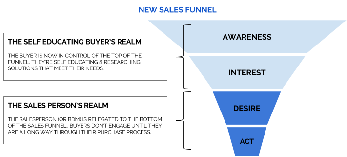 New Sales Funnel