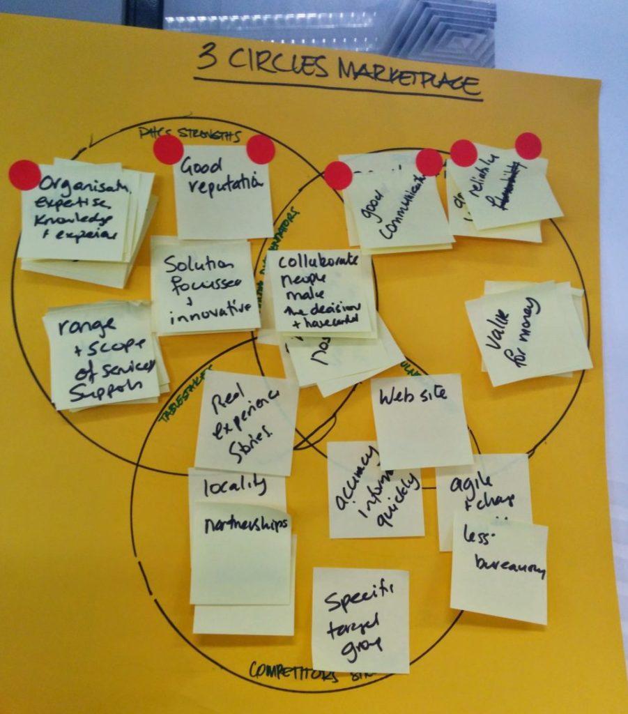 B2B marketing strategy exercise example