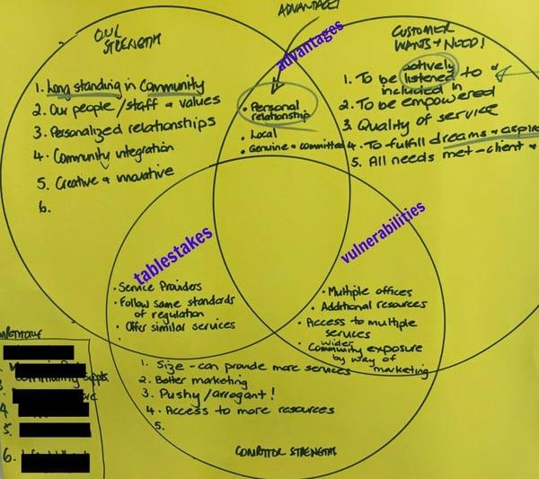 Three Circles B2B marketing strategy image