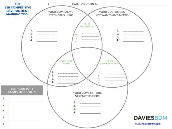 Three Circles Template